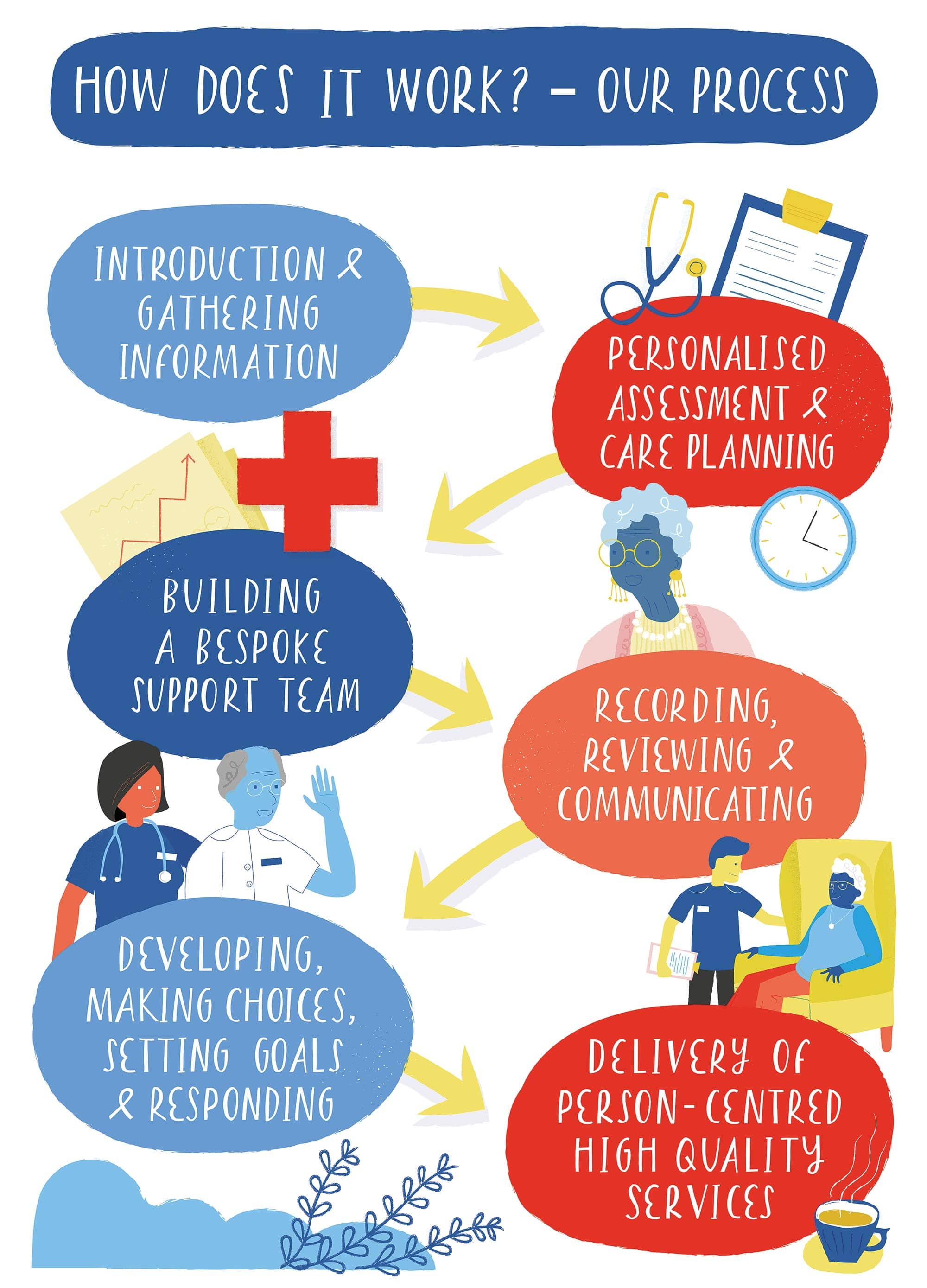 Graphic showing how our care process works through planning, team work, enabling choice, and delivery of person-centered services
